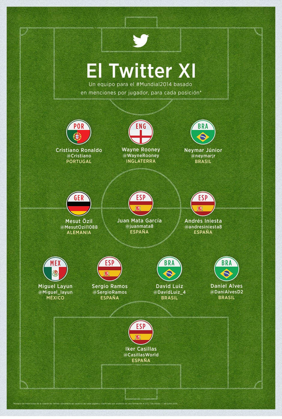 seleccion twitter
